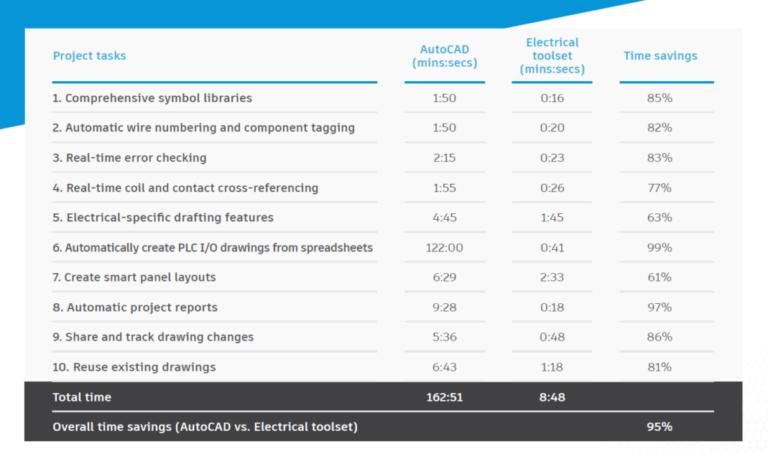 Electrical toolset tijdsbesparing
