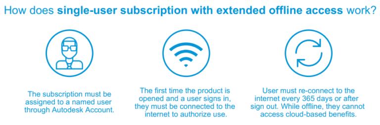 Single user extended offline